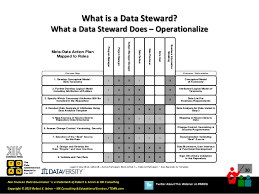 Data Governance Raci Chart Real World Data Governance What Is A Data Steward And What