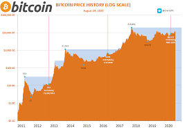 All bitcoin events on the chart. Bitcoin Price Chart With Halving Data Forscher Entwicklung Vergangenheit