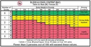 Blood Alcohol Content Distillers Wiki