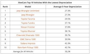 Vehicle Residual Value Chart Report Jeep Wrangler Depreciation Is Lowest Best Resale