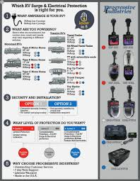 Surge Protector Joules Chart Best Rv Surge Protectors Of 2019 30 Amp Or 50 Amp Power