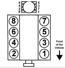solved 1999 yukon spark plug diagram fixya RV 7 Pin Trailer Wiring Diagram firing order ironfist109_96 png