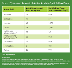 Foods Low In Methionine Chart Pea Protein Todays Dietitian Magazine