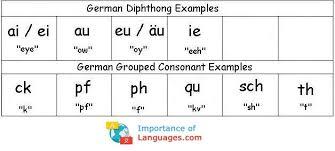 German Consonant Chart Learn German Alphabet German Language Alphabet Letters Chart