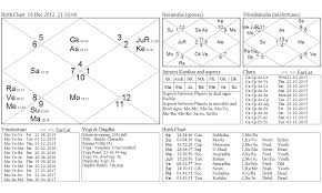 Mars Venus Conjunction In Navamsa Chart Conjunction Of Mars And Venus Foretells The Enigma Of Rapes