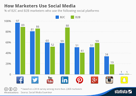 Social Media Usage Chart Chart How Marketers Use Social Media Statista