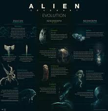 Alien Chart Cool Alien Evolution Chart Album On Imgur
