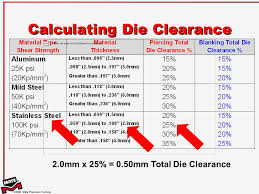 Punch Clearance Chart Punch Press Tool Maintenance Ordering Recommendations