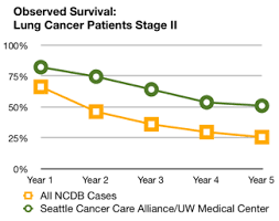 Stage 4 Lung Cancer Survival Rate Lung Cancer Survival Rates Seattle Cancer Care Alliance