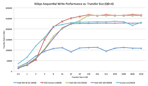 Performance Vs Transfer Size The Intel Ssd 320 Review