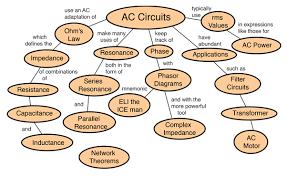 alternating current circuit. alternating current circuit n