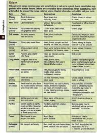 Spice Chart Spice Chart Cooking Tips Cooking Recipes
