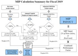 Mip Chart Document