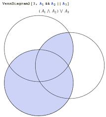 Wolfram Alpha Venn Diagram Plotting How To Plot Venn Diagrams With Mathematica Mathematica