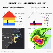 Hurricane Florence Rain Why The Storm May Stall Dump Up To