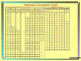 Plastic Hardness Conversion Chart Pencil Hardness Conversion Chart Www Bedowntowndaytona Com