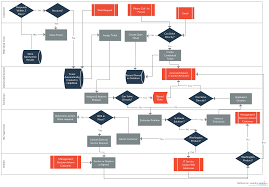 Service Request Flow Chart Process Documentation Guide Learn How To Document Processes