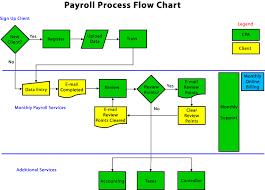 Hr Payroll Process Flow Chart Hr Payroll Process Flowchart Lamasa Jasonkellyphoto Co