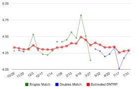 Usta Ratings Chart Example Estimated Dynamic Ntrp Rating Report Schmidt