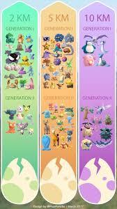 Pokemon Go Egg Chart 2018 Pokemon Go Gen 1 And Gen 2 Egg Hatches Pokemon Pokemon Go