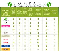 Cat Food Ingredient Comparison Chart Chicken Lamb Fish