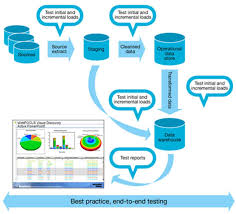 Data Warehouse Testing Part 1 Ibm Big Data Analytics Hub