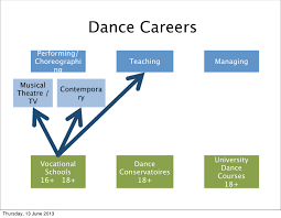 careers in dance lumadance image image image