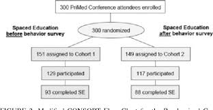 Spaced Online Figure 2 From Impact On Clinical Behavior Of Face To Face