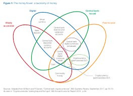 Cyber Currency Charts World Economic Forum Charts Central Bank Digital Currency