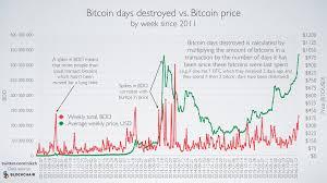 Bitcoin Day Chart