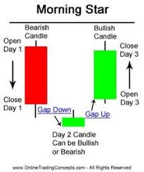 Amd Candlestick Chart 188 Best Doji Candlestick Investing Images Investing