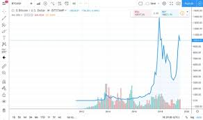 Top 10 Resources For Crypto Technical Analysis Bitcoin