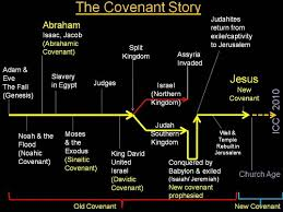 Biblical Covenants Chart Diagram Of Covenant Schematics Online