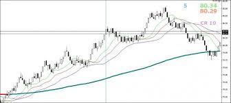 Range Bar Chart Mt4 Constant Range Detector Mt4 Indicators