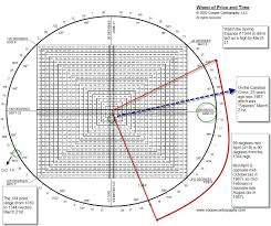 Gann Square Of 12 Chart Jeff Cooper The Signifiance Of The Number 23 In The Markets