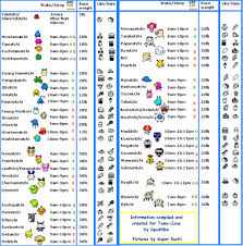 Tamagotchi V3 Growth Chart Tamagotchi Kid Version 3 Food Stage And Sleep Time Chart