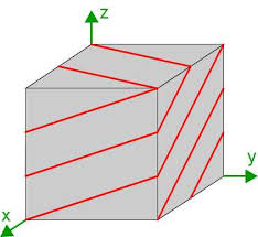 parallel planes. diagram showing trace of the (2bar13) planes on a cubic unit cell parallel