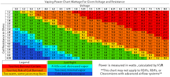 Voltage Wattage Chart E Cig Power Chart For Better Vaping Experience
