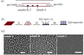 the growth of zno nanowire arrays a the schematic di open i the growth of zno nanowire arrays a the schematic diagram of experimental setup