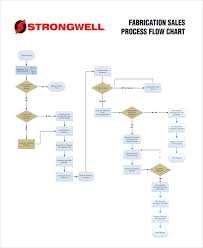 Sales Process Flow Chart Template 32 Sample Flow Chart Templates Free Premium Templates