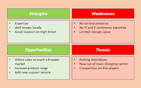 Strengths Weaknesses Swot Analysis Strengths Weaknesses Opportunities Threats