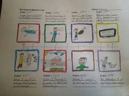 Personal Timeline Project 2nd Grade School Project Timeline