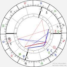 Rupaul Birth Chart Rupaul Birth Chart Horoscope Date Of Birth Astro