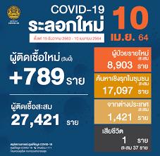 รายงานข่าวกรณีโรคติดเชื้อไวรัสโคโรนา 2019 (COVID-19) ประจำวันที่ 10 เมษายน  2564