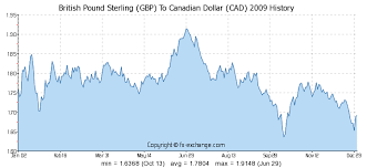 Cad To Gbp Chart Gbp To Cad Chart Usdcadchart Com