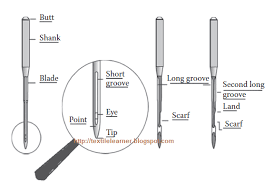 Sewing Machine Needles Types Parts Sizes And Applications
