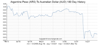 Aud To Argentine Peso Chart Argentine Peso Ars To Australian Dollar Aud Exchange Rates