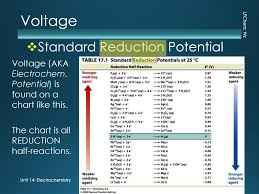 Electrochemistry Oxidation Reduction Ppt Download