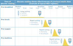 Blood Sugar Chart For Toddlers Monitoring Blood Sugar Levels