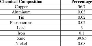 Brass Chemical Composition Chart Chemical Makeup Of Brass Saubhaya Makeup